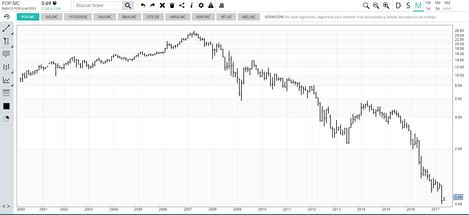 Chart Banco Popular