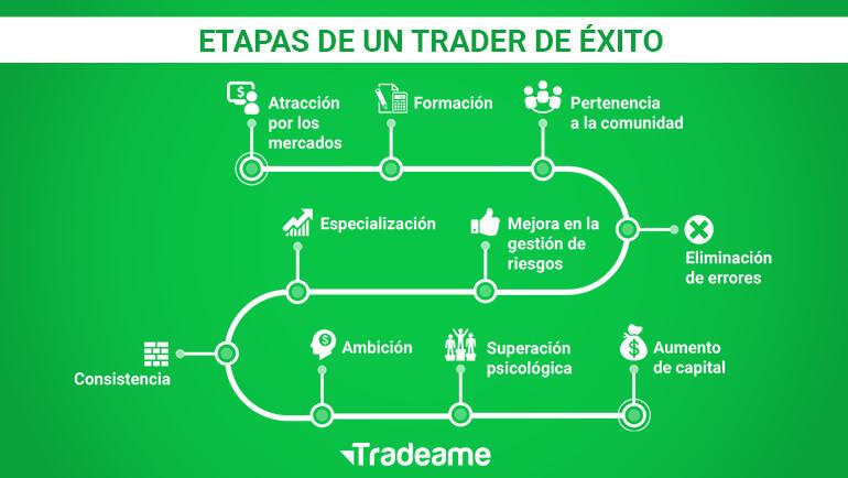 Las 10 Etapas De Un Trader De éxito